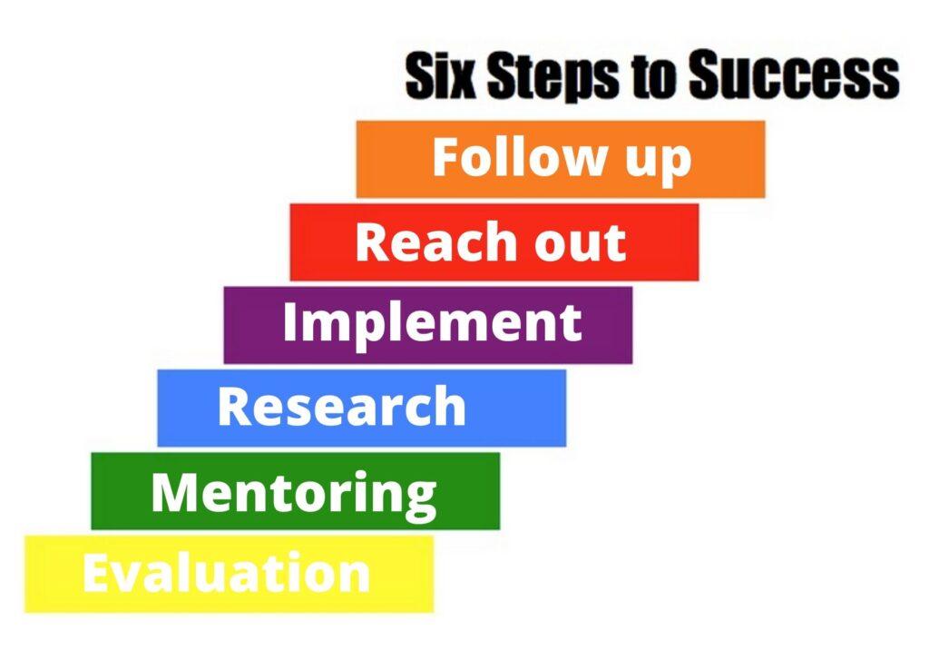 Start-up visa application steps