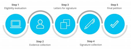 steps of getting O-1 Visa